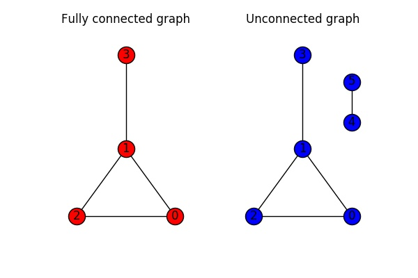 Networkx graph size