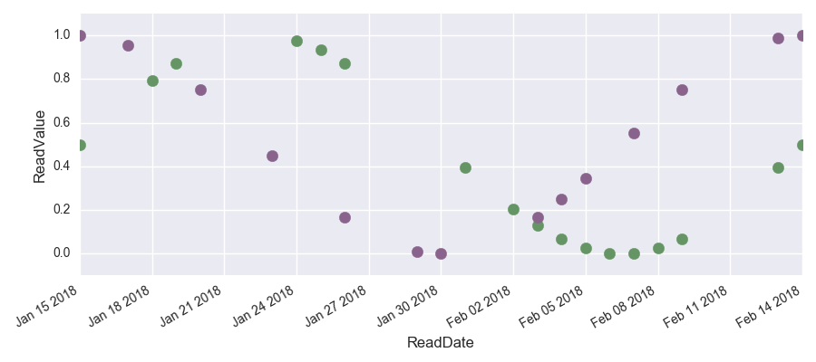 Interpolating Time Series Data in Apache Spark and Python